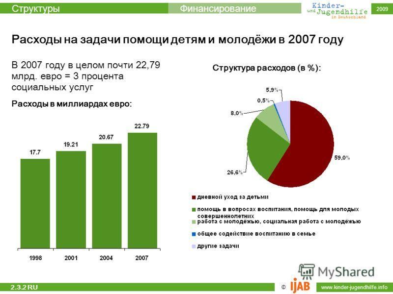 © www.kinder-jugendhilfe.info СтруктурыФинансирование 2009 Расходы на задачи помощи детям и молодёжи в 2007 году В 2007 году в целом почти 22,79 млрд. евро = 3 процента социальных услуг Расходы в миллиардах евро: Структура расходов (в %): 2.3.2 RU