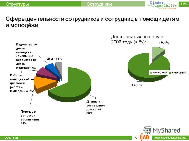 © www.kinder-jugendhilfe.info СтруктурыСотрудники 2009 Сферы деятельности сотрудников и сотрудниц в помощи детям и молодёжи Доля занятых по полу в 2006 году (в %): 2.4.1 RU