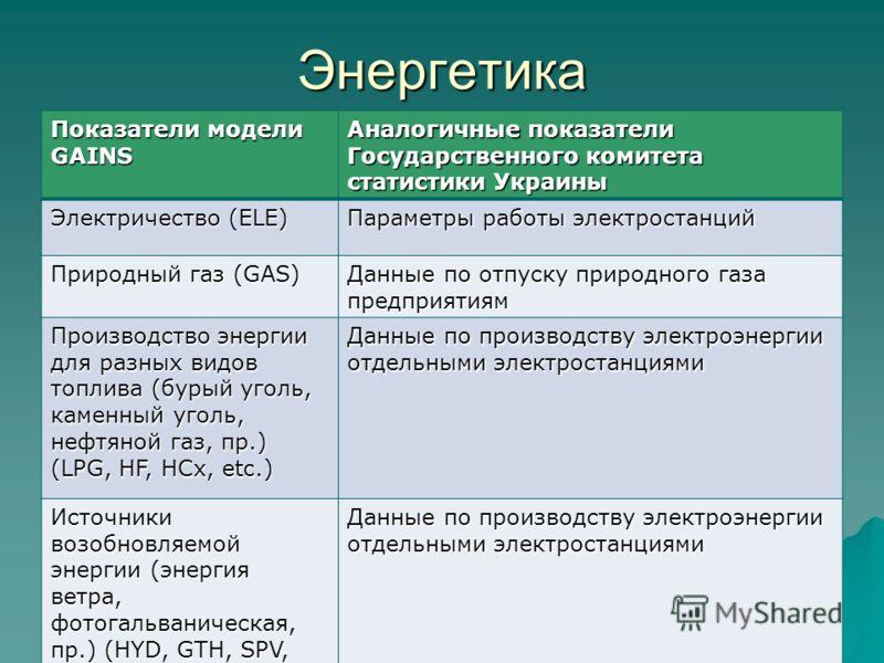 Энергетика Показатели модели GAINS Аналогичные показатели Государственного комитета статистики Украины Электричество (ELE) Параметры работы электростанций Природный газ (GAS) Данные по отпуску природного газа предприятиям Производство энергии для раз