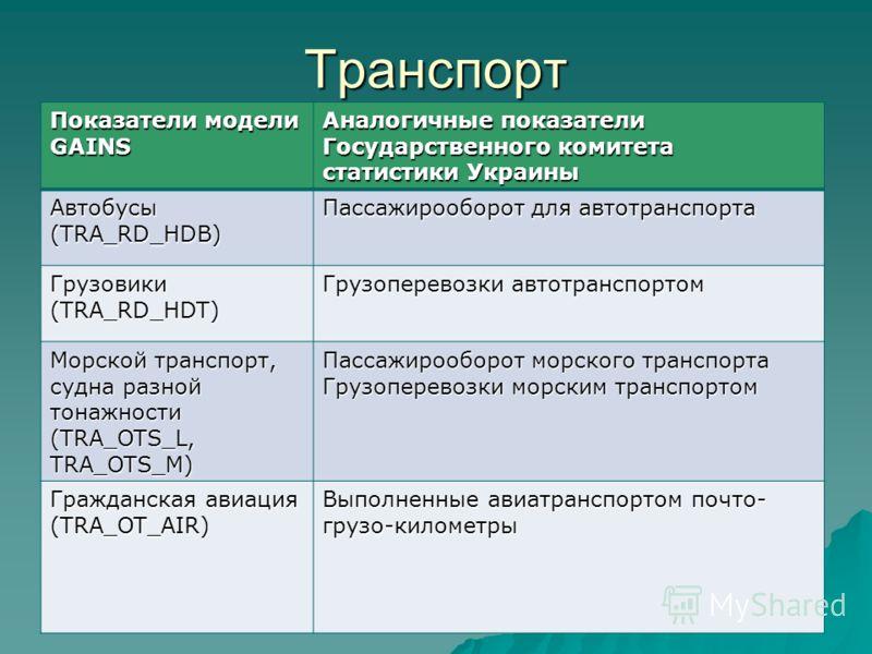 Транспорт Показатели модели GAINS Аналогичные показатели Государственного комитета статистики Украины Автобусы (TRA_RD_HDB) Пассажирооборот для автотранспорта Грузовики (TRA_RD_HDT) Грузоперевозки автотранспортом Морской транспорт, судна разной тонаж