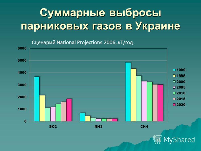 Суммарные выбросы парниковых газов в Украине Сценарий National Projections 2006, кТ/год