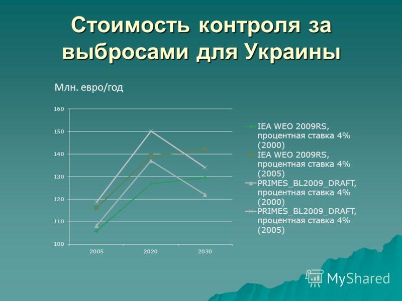 Стоимость контроля за выбросами для Украины Млн. евро/год