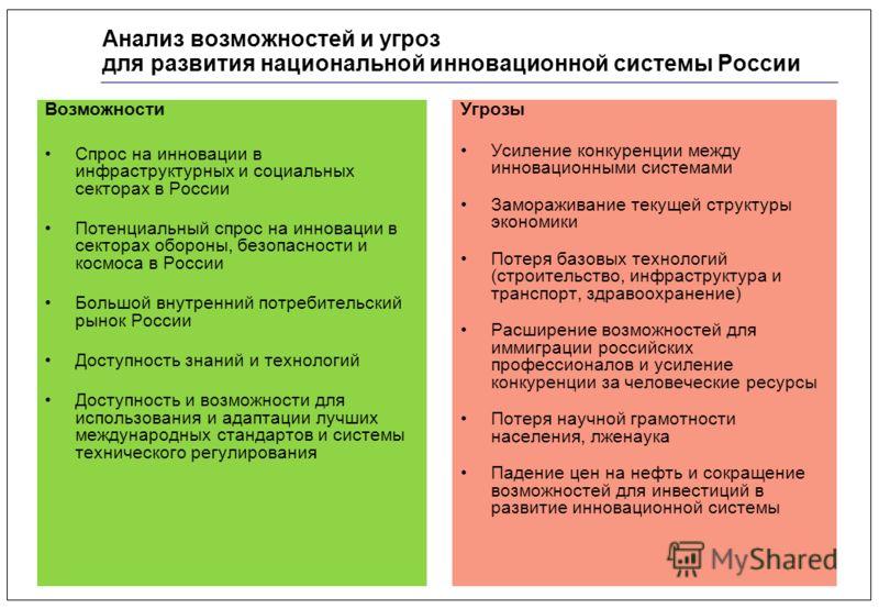 21 Анализ возможностей и угроз для развития национальной инновационной системы России Возможности Спрос на инновации в инфраструктурных и социальных секторах в России Потенциальный спрос на инновации в секторах обороны, безопасности и космоса в Росси