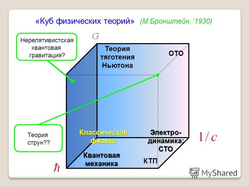 КлассическаяфизикаЭлектро-динамика;СТО Квантоваямеханика Теория тяготения Ньютона ОТО КТП «Куб физических теорий» (М.Бронштейн, 1930) Нерелятивистская квантовая гравитация? Теория струн??