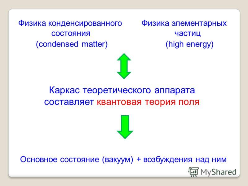 Каркас теоретического аппарата составляет квантовая теория поля Физика конденсированного cостояния (condensed matter) Физика элементарных частиц (high energy) Основное состояние (вакуум) + возбуждения над ним