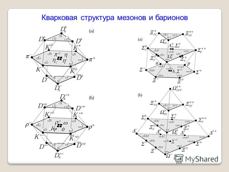 Кварковая структура мезонов и барионов