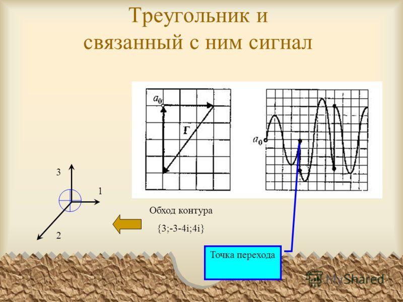 Треугольник и связанный с ним сигнал Обход контура {3;-3-4i;4i} 1 2 3 Точка перехода