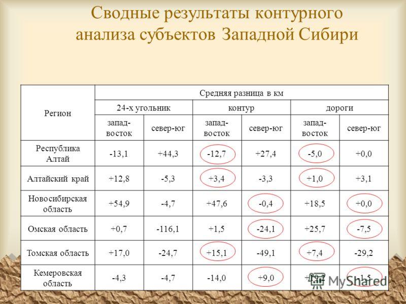 Сводные результаты контурного анализа субъектов Западной Сибири Регион Средняя разница в км 24-х угольникконтурдороги запад- восток север-юг запад- восток север-юг запад- восток север-юг Республика Алтай -13,1+44,3-12,7+27,4-5,0+0,0 Алтайский край+12