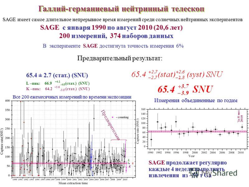 В эксперименте SAGE достигнута точность измерения 6% Галлий-германиевый нейтринный телескоп SAGE с января 1990 по август 2010 (20,6 лет) 200 измерений, 374 наборов данных 200 измерений, 374 наборов данных 65.4 ± 2.7 (стат.) (SNU) 65.4 ± 2.7 (стат.) (