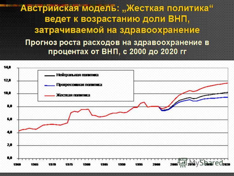24 Австрийская модель: Жесткая политика ведет к возрастанию доли ВНП, затрачиваемой на здравоохранение Прогноз роста расходов на здравоохранение в процентах от ВНП, с 2000 до 2020 гг