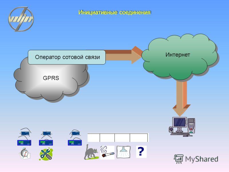 Диспетчер АССВ- 030 Оператор ( мегафон,МТС,Би-лайн… ) Оператор ( мегафон,МТС,Би-лайн… ) GPRS Интернет Обмен на основе GPRS TCP/ IP PPP(TCP/ IP) АССВ- 030 RS 485 АССВ- 030
