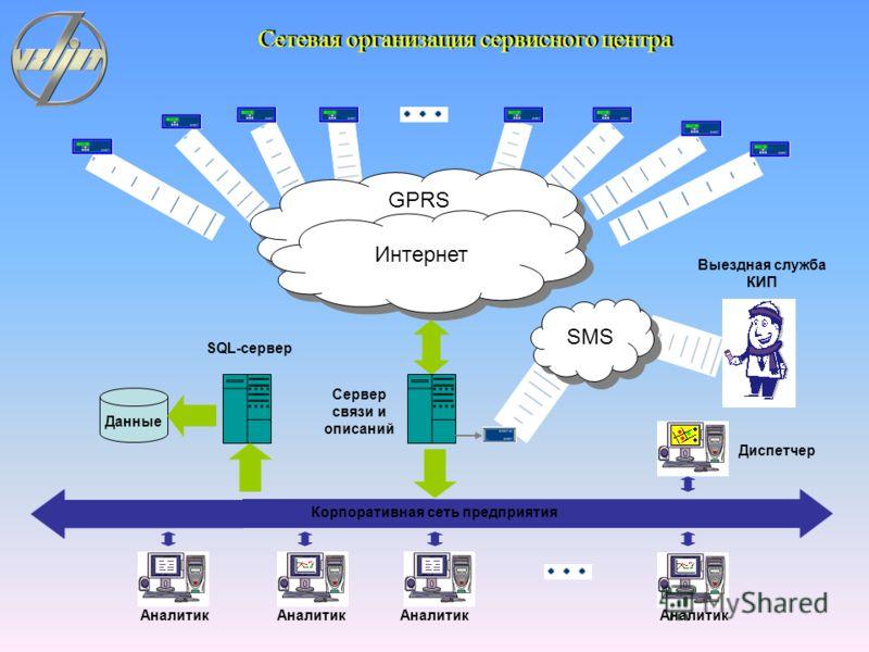 GPRS Интернет CSD Интернет Поставщик или Потребитель Диспетчер Доступ к данным