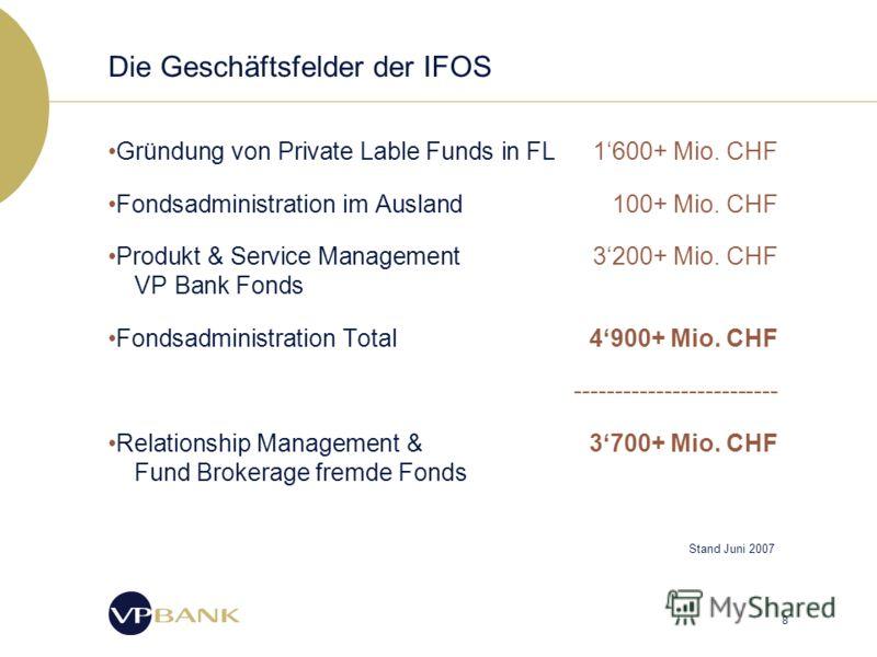 8 Die Geschäftsfelder der IFOS Gründung von Private Lable Funds in FL1600+ Mio. CHF Fondsadministration im Ausland100+ Mio. CHF Produkt & Service Management 3200+ Mio. CHF VP Bank Fonds Fondsadministration Total4900+ Mio. CHF ------------------------