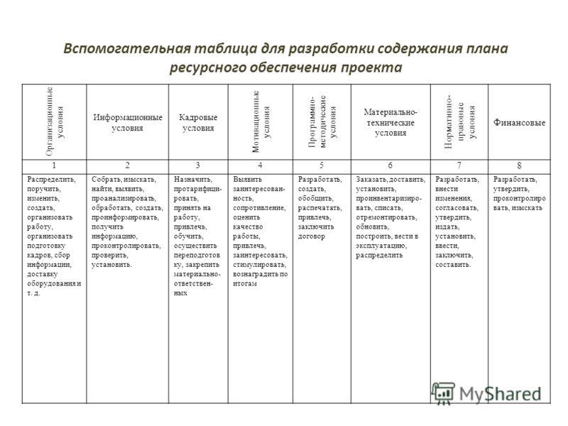Вспомогательная таблица для разработки содержания плана ресурсного обеспечения проекта Организационные условия Информационные условия Кадровые условия Мотивационные условия Программно- методические условия Материально- технические условия Нормативно-