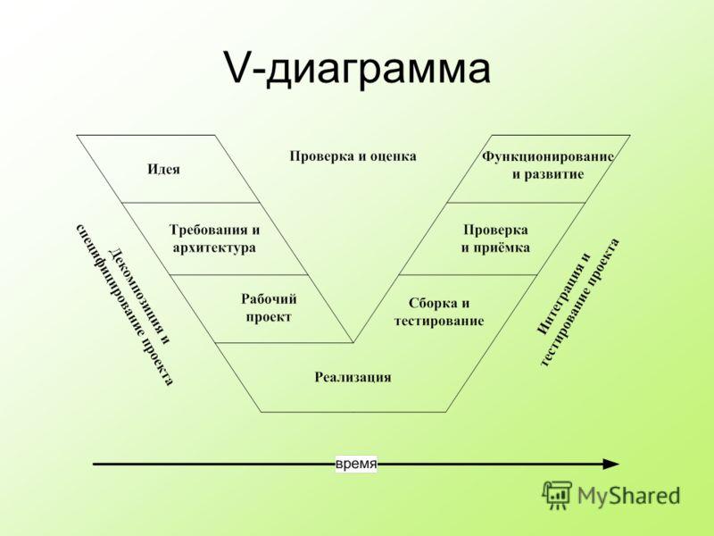 V-диаграмма