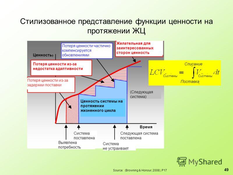 Стилизованное представление функции ценности на протяжении ЖЦ Source: (Browning & Honour, 2008), P17 49 Поставка Списание Системы Ценность системы на протяжении жизненного цикла Система поставлена Выявлена потребность Система не устраивает Следующая