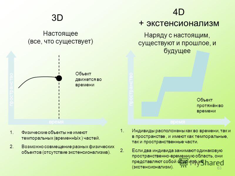 3D время пространство Объект протяжён во времени Наряду с настоящим, существуют и прошлое, и будущее 1.Индивиды расположены как во времени, так и в пространстве, и имеют как темпоральные, так и пространственные части. 2.Если два индивида занимают оди