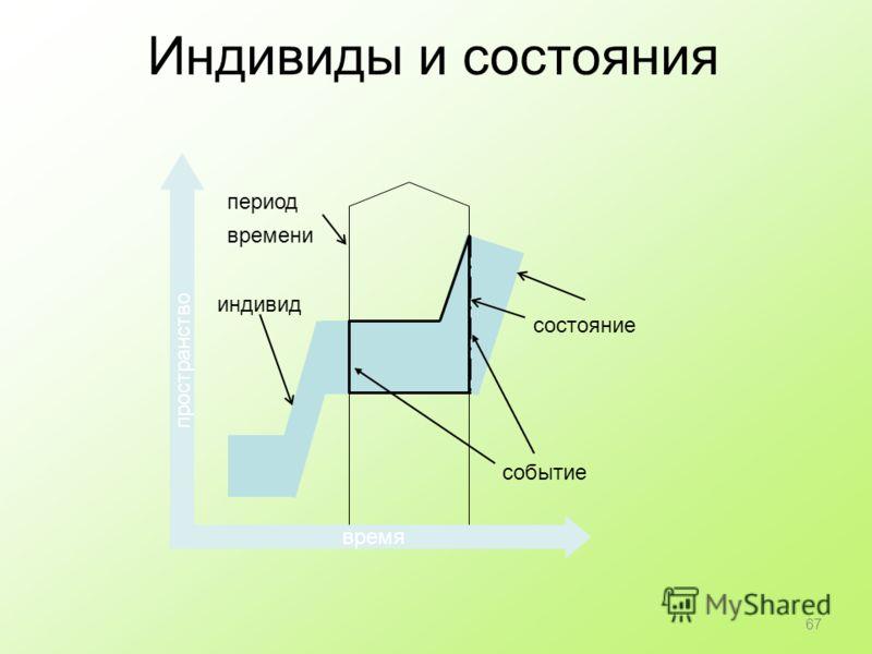 Индивиды и состояния состояние период времени индивид время пространство событие 67
