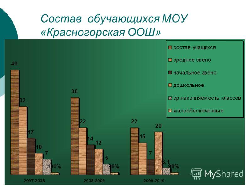Состав обучающихся МОУ «Красногорская ООШ»