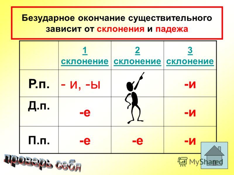 Безударное окончание существительного зависит от склонения и падежа 1 склонение 2 склонение 3 склонение Р.п. - и, -ы -и Д.п. -е-и П.п. -е -и