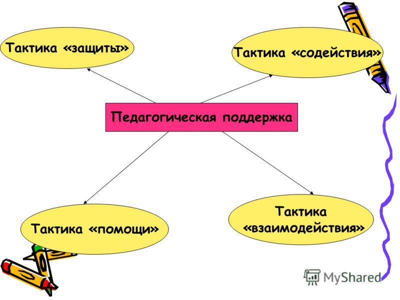 Педагогическая поддержка Тактика «защиты» Тактика «содействия» Тактика «помощи» Тактика «взаимодействия»