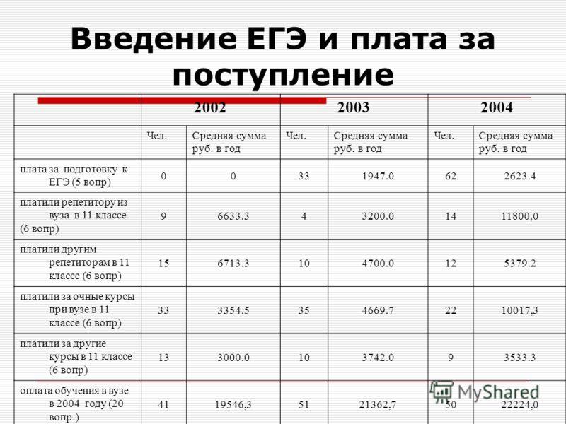 Введение ЕГЭ и плата за поступление 200220032004 Чел.Средняя сумма руб. в год Чел.Средняя сумма руб. в год Чел.Средняя сумма руб. в год плата за подготовку к ЕГЭ (5 вопр) 00331947.0622623.4 платили репетитору из вуза в 11 классе (6 вопр) 96633.343200