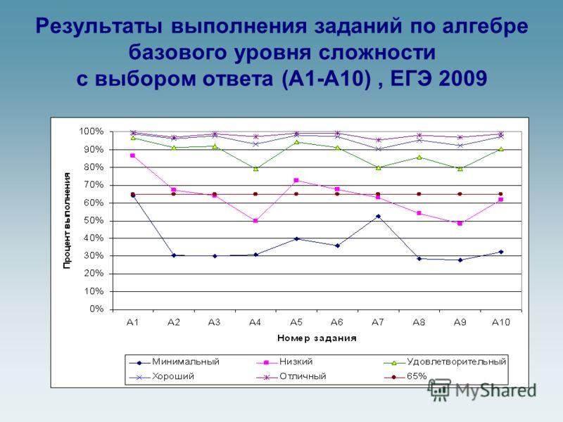Результаты выполнения заданий по алгебре базового уровня сложности с выбором ответа (А1-А10), ЕГЭ 2009