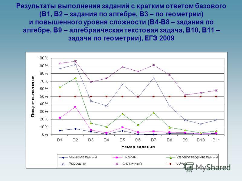 Результаты выполнения заданий с кратким ответом базового (В1, В2 – задания по алгебре, В3 – по геометрии) и повышенного уровня сложности (В4-В8 – задания по алгебре, В9 – алгебраическая текстовая задача, В10, В11 – задачи по геометрии), ЕГЭ 2009