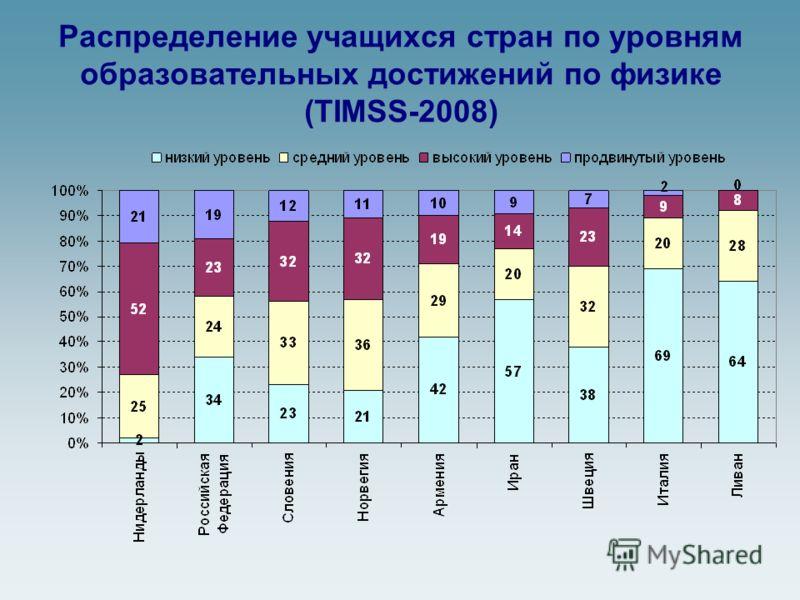 Распределение учащихся стран по уровням образовательных достижений по физике (TIMSS-2008)