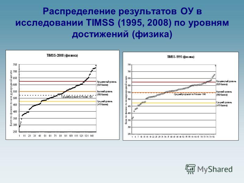 Распределение результатов ОУ в исследовании TIMSS (1995, 2008) по уровням достижений (физика)