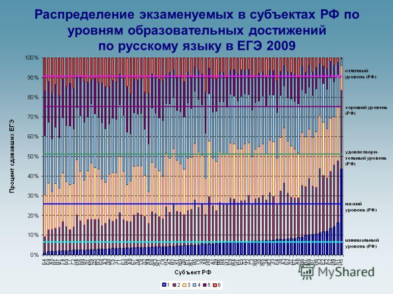 Распределение экзаменуемых в субъектах РФ по уровням образовательных достижений по русскому языку в ЕГЭ 2009