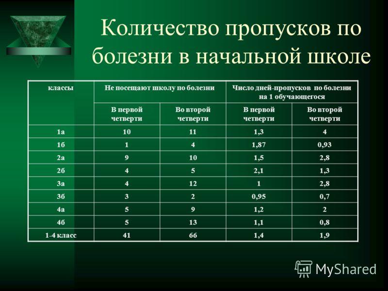 Результаты мониторинга здоровья учащихся МОУ Великооктябрьская СОШ п/п Наименование патологии 200620072008Динамика Кол-во% % % 1.Патология ССС, включая ВСД 236,6%226,3%226,7%+0,1% 2.Заболевания ЛОР- органов 41,2%41,1%5717%+15,8% 3.Заболевания нервной