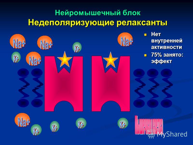 Нейромышечный блок Недеполяризующие релаксанты Нет внутренней активности 75% занято: эффект