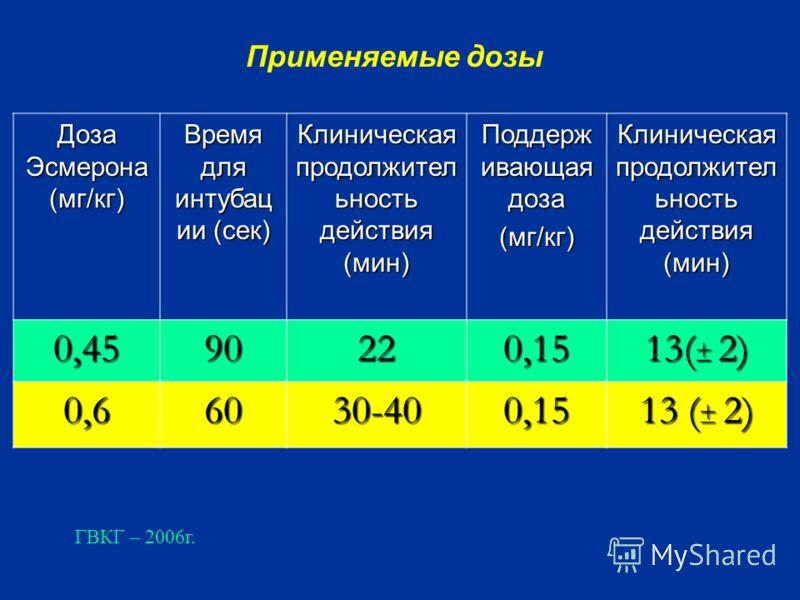 Доза Эсмерона (мг/кг) Время для интубац ии (сек) Клиническая продолжител ьность действия (мин) Поддерж ивающая доза (мг/кг) Клиническая продолжител ьность действия (мин) 0,4590220,15 13( ± 2) 0,66030-400,15 Применяемые дозы ГВКГ – 2006г.