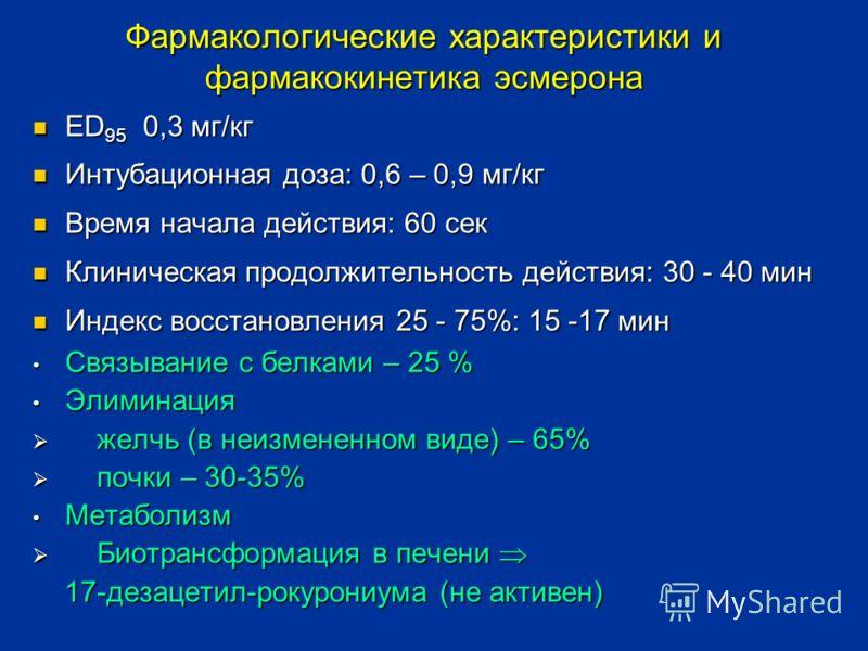 Фармакологические характеристики и фармакокинетика эсмерона ED 95 0,3 мг/кг ED 95 0,3 мг/кг Интубационная доза: 0,6 – 0,9 мг/кг Интубационная доза: 0,6 – 0,9 мг/кг Время начала действия: 60 сек Время начала действия: 60 сек Клиническая продолжительно