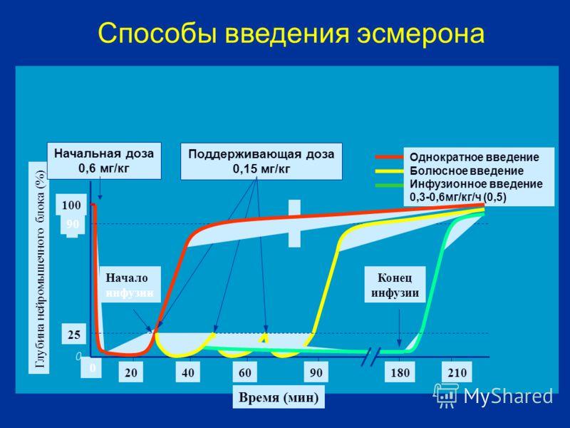 Время (мин) 0 Глубина нейромышечного блока (%) 25 90 100 Начальная доза 0,6 мг/кг 20604090 Однократное введение Болюсное введение Инфузионное введение 0,3-0,6мг/кг/ч (0,5) Начало инфузии Поддерживающая доза 0,15 мг/кг 180210 Конец инфузии Способы вве