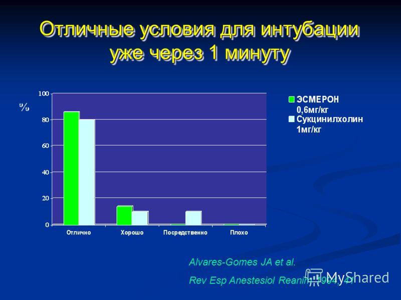 Отличные условия для интубации уже через 1 минуту % % Alvares-Gomes JA et al. Rev Esp Anestesiol Reanim 1994; 41