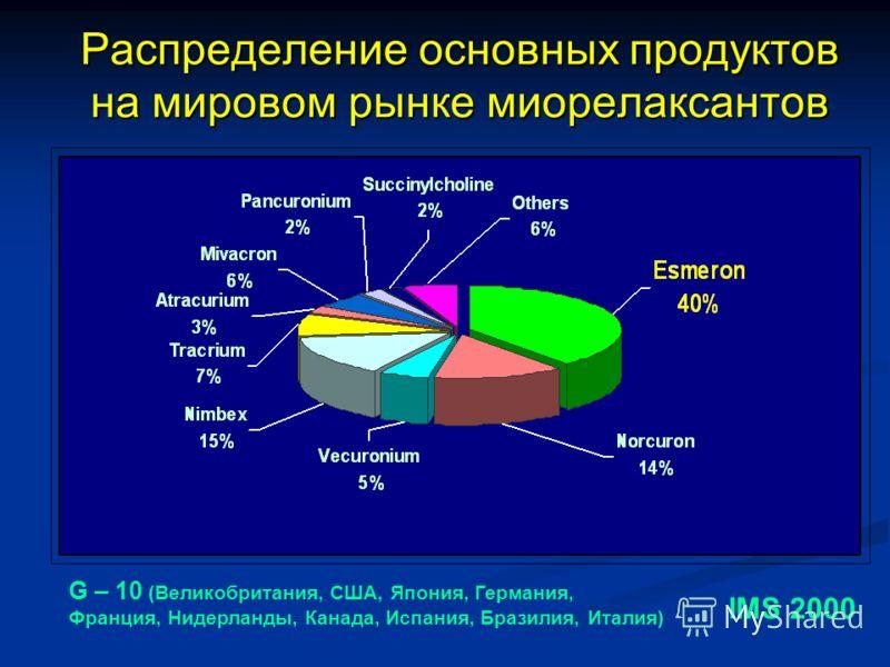 Распределение основных продуктов на мировом рынке миорелаксантов IMS 2000 G – 10 (Великобритания, США, Япония, Германия, Франция, Нидерланды, Канада, Испания, Бразилия, Италия)