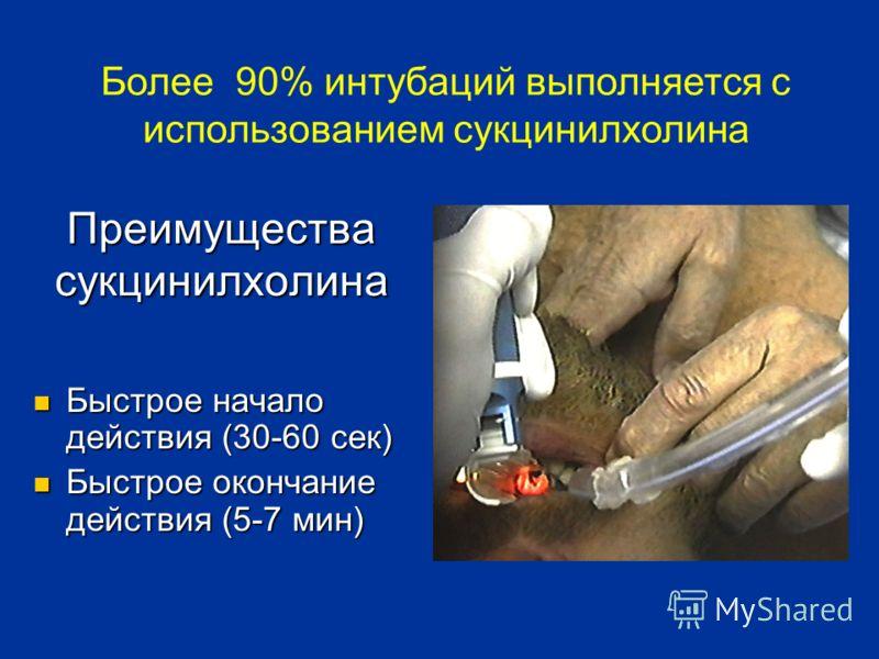 Преимущества сукцинилхолина Быстрое начало действия (30-60 сек) Быстрое начало действия (30-60 сек) Быстрое окончание действия (5-7 мин) Быстрое окончание действия (5-7 мин) Более 90% интубаций выполняется с использованием сукцинилхолина