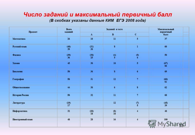 Число заданий и максимальный первичный балл (В скобках указаны данные КИМ ЕГЭ 2008 года) 23 Предмет Всегозаданий Заданий в тесте Максимальныйпервичныйбалл АВС Математика261011537 Русский язык (40) 39(31)308160 Физика (39) 36 (30) 25 (4)(4)55(4)(4)555