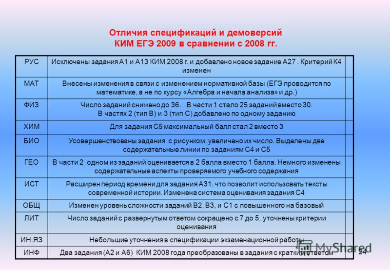 24 Отличия спецификаций и демоверсий КИМ ЕГЭ 2009 в сравнении с 2008 гг. РУСИсключены задания А1 и А13 КИМ 2008 г. и добавлено новое задание А27. Критерий К4 изменен МАТВнесены изменения в связи с изменением нормативной базы (ЕГЭ проводится по матема