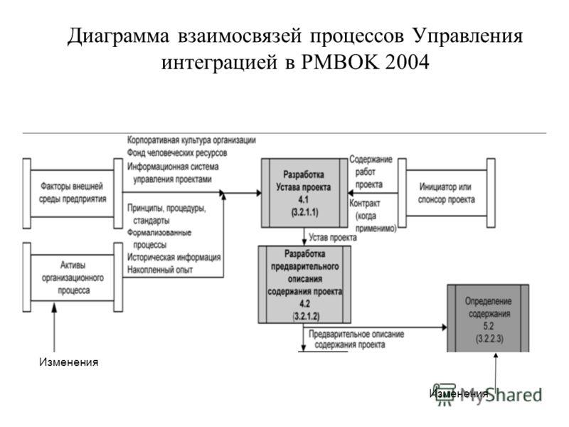 Диаграмма взаимосвязей процессов Управления интеграцией в PMBOK 2004 Изменения