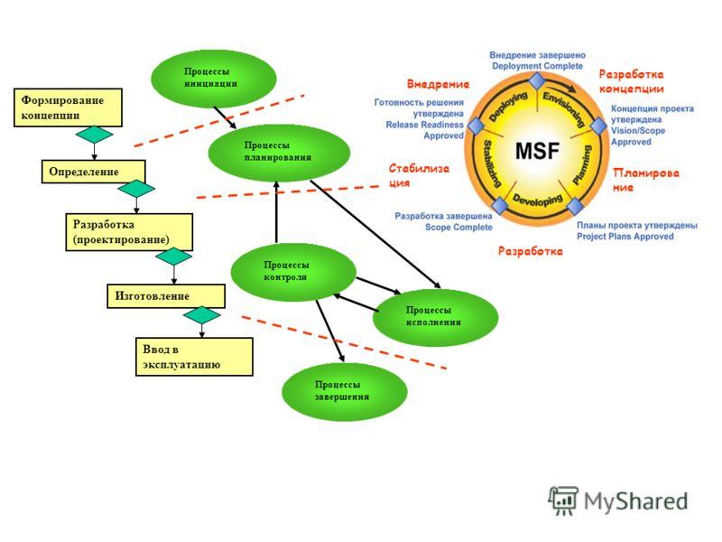 Определение Разработка (проектирование) Изготовление Ввод в эксплуатацию Формирование концепции Разработка концепции Планирова ние Разработка Стабилиза ция Внедрение Процессы инициации Процессы планирования Процессы контроля Процессы исполнения Проце