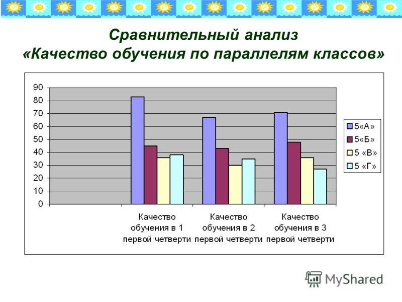 Сравнительный анализ «Качество обучения по параллелям классов»