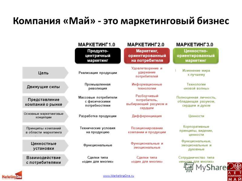 МАРКЕТИНГ 1.0 Цель Движущие силы Представление компаний о рынке Основные маркетинговые концепции Принципы компаний в области маркетинга Взаимодействие с потребителями Ценностные установки МАРКЕТИНГ 2.0 МАРКЕТИНГ 3.0 Продукто- центричный маркетинг Мар