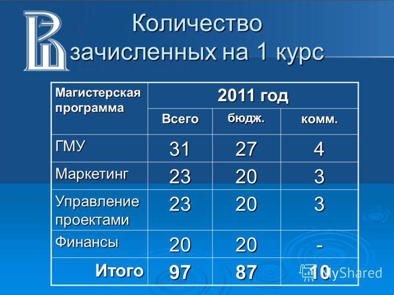 Количество зачисленных на 1 курс Магистерская программа 2011 год Всегобюдж.комм. ГМУ31274 Маркетинг23203 Управление проектами 23203 Финансы2020- Итого978710