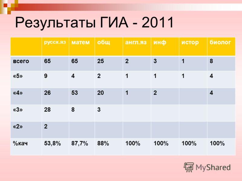 Результаты ГИА - 2011 русск.яз матемобщангл.язинфисторбиолог всего65 252318 «5»9421114 «4»265320124 «3»2883 «2»2 %кач53,8%87,7%88%100%