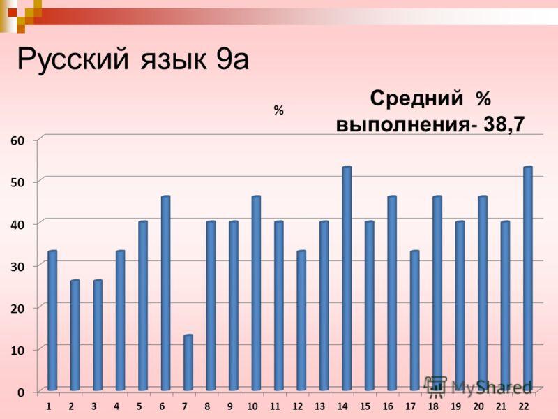 Русский язык 9а Средний % выполнения - 38,7