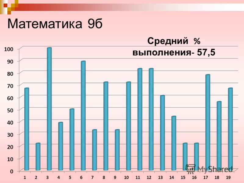 Математика 9б Средний % выполнения - 57,5