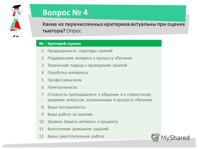 Вопрос 4 Какие из перечисленных критериев актуальны при оценке тьютора? Опрос Критерий оценки 1Продуманность структуры занятий 2Поддержание интереса к процессу обучения 3Творческий подход к проведению занятий 4Отработка материала 5Профессионализм 6Пу